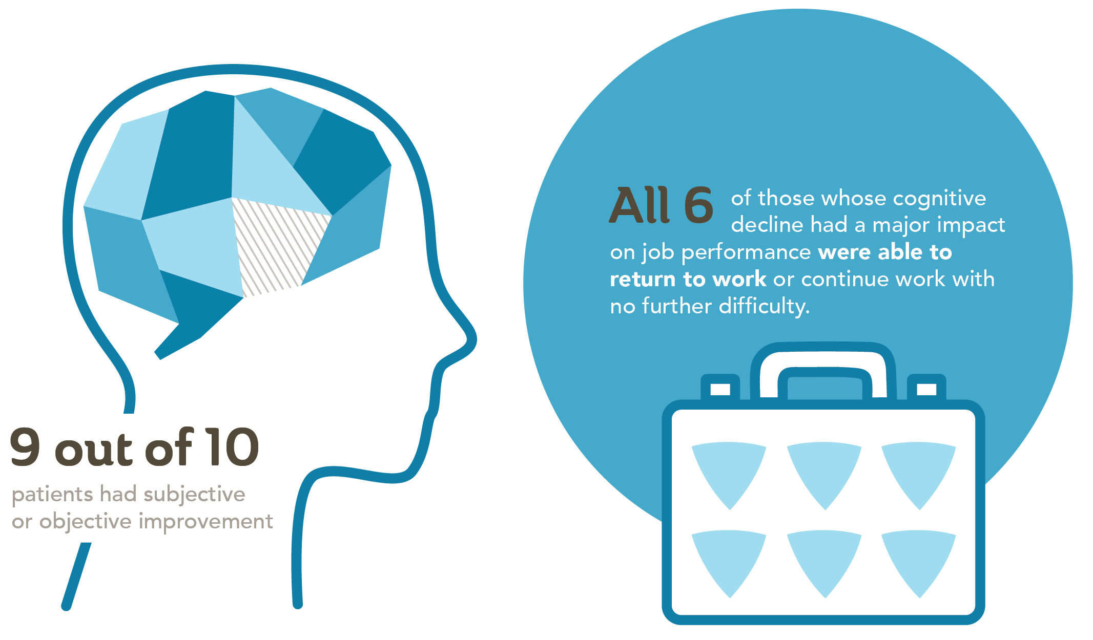 Alzheimer's study results infographic