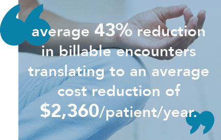 Average 43% reduction in billable encounters translating to an average cost reduction of $2,360/patient/year